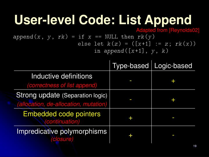 User-level Code: List Append