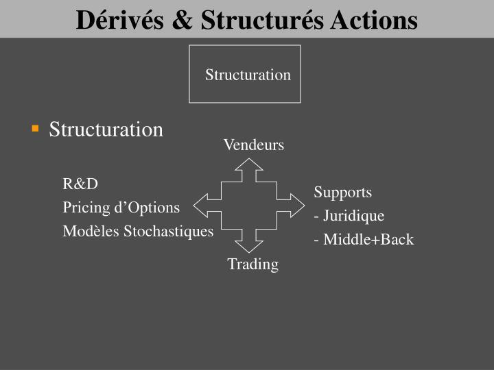 Dérivés & Structurés Actions