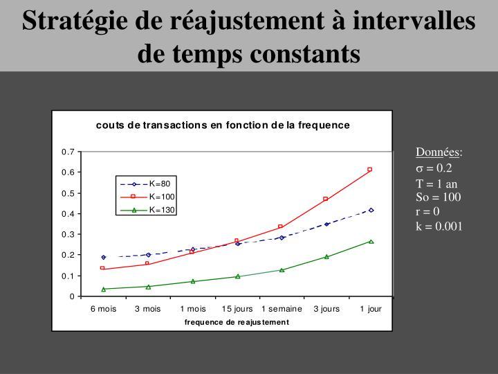 Stratégie de réajustement à intervalles de temps constants