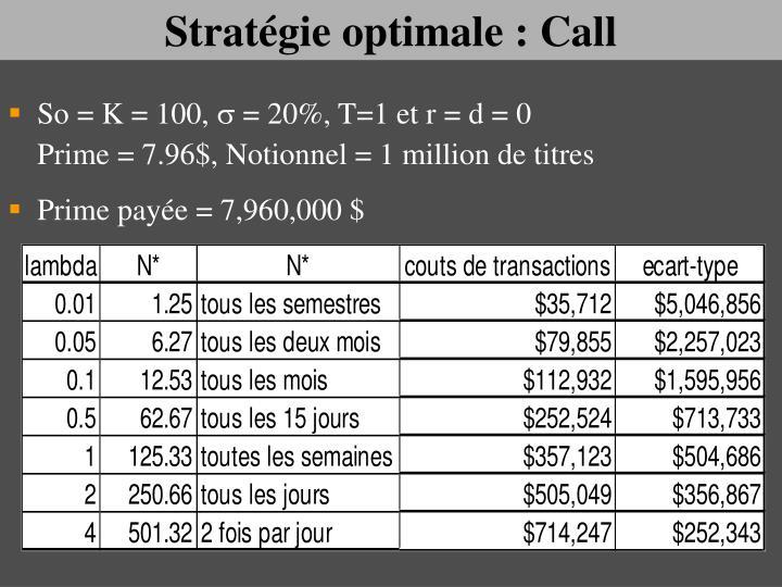 Stratégie optimale : Call