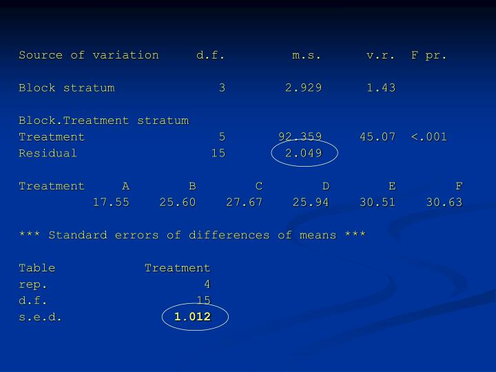 Source of variation     d.f.         m.s.      v.r.  F pr.