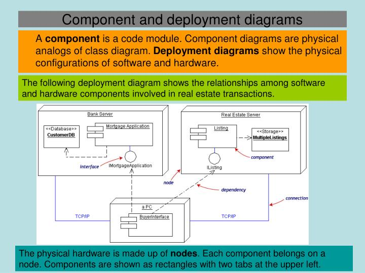 Component and deployment diagrams