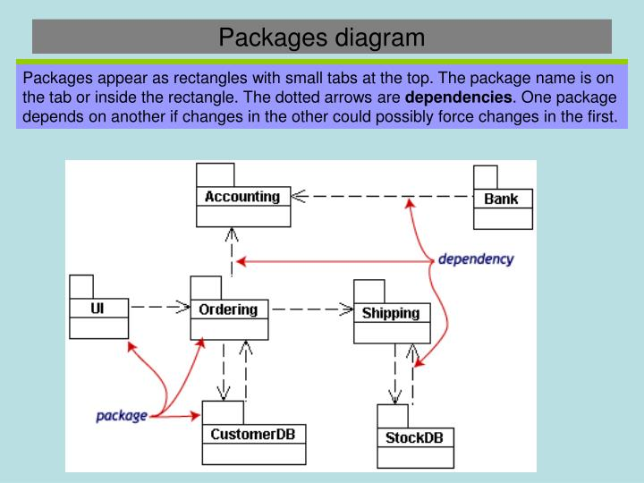 Packages diagram