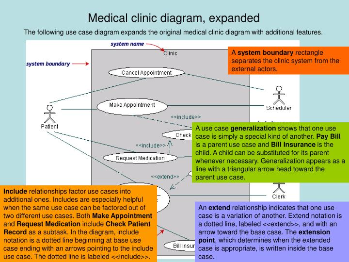 Medical clinic diagram, expanded