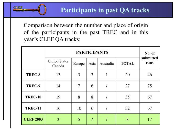 Participants in past QA tracks