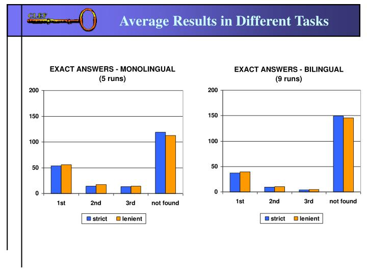 Average Results in Different Tasks