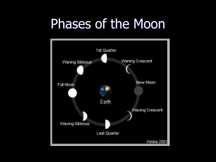 phases of the moon n.