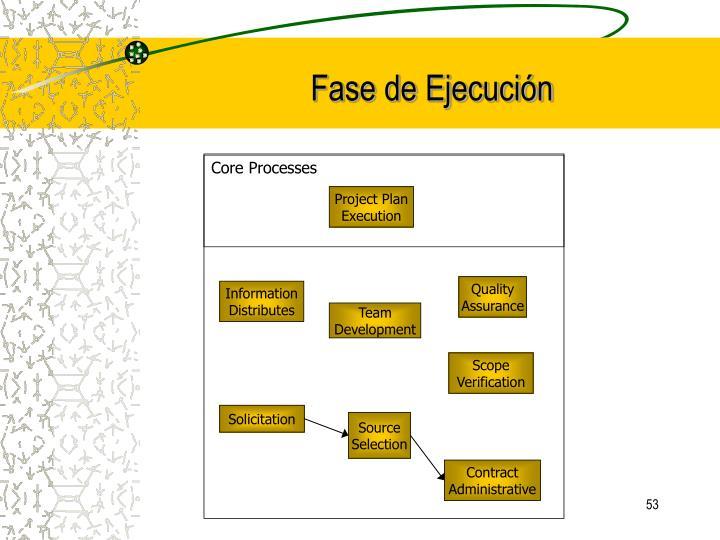 Core Processes