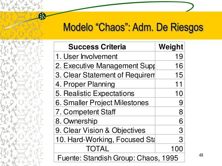 """Modelo """"Chaos"""": Adm. De Riesgos"""