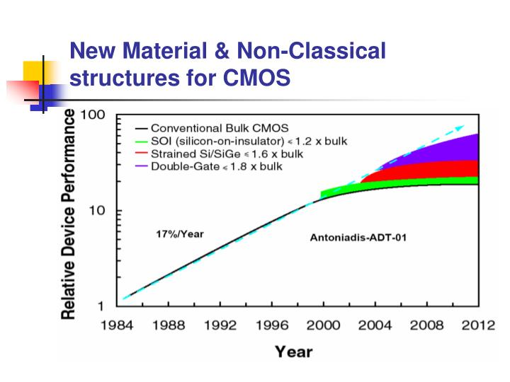 New Material & Non-Classical structures for CMOS