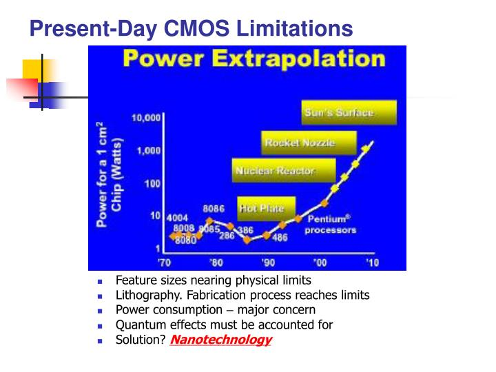 Present-Day CMOS Limitations