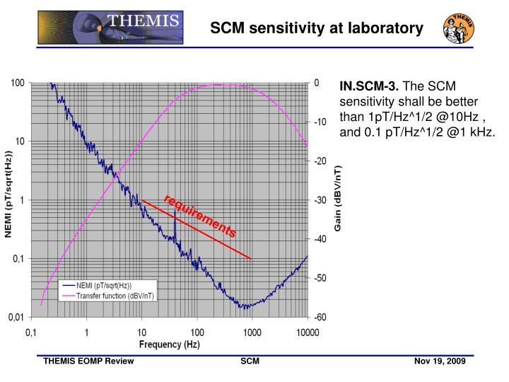 SCM sensitivity at laboratory