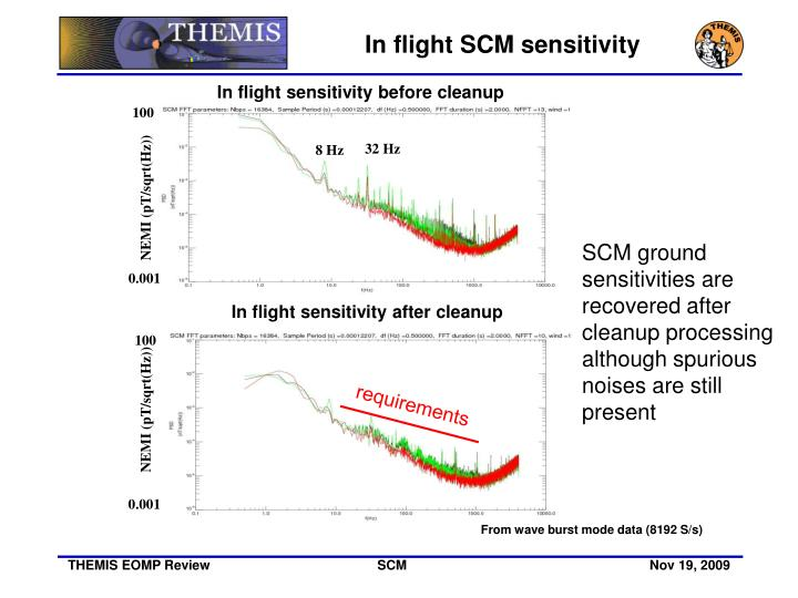 In flight SCM sensitivity