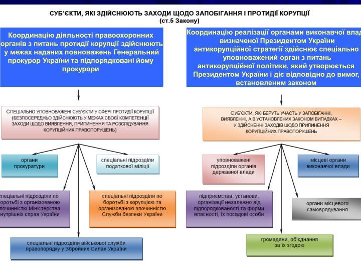 Координацію діяльності правоохоронних
