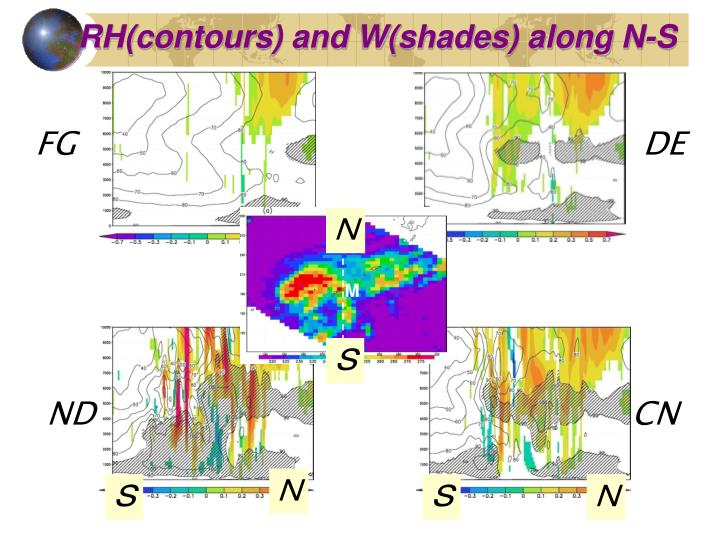 RH(contours) and W(shades) along N-S