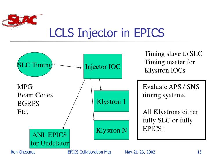 LCLS Injector in EPICS