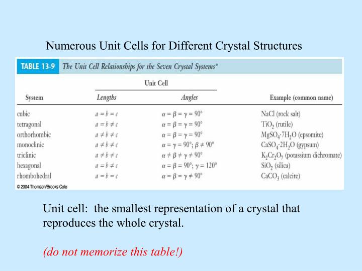 Numerous Unit Cells for Different Crystal Structures