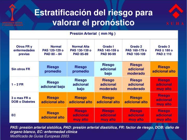 Estratificación del riesgo para