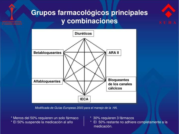 Grupos farmacológicos principales