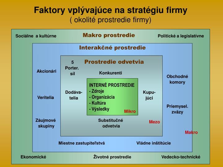 Faktory vplývajúce na stratégiu firmy
