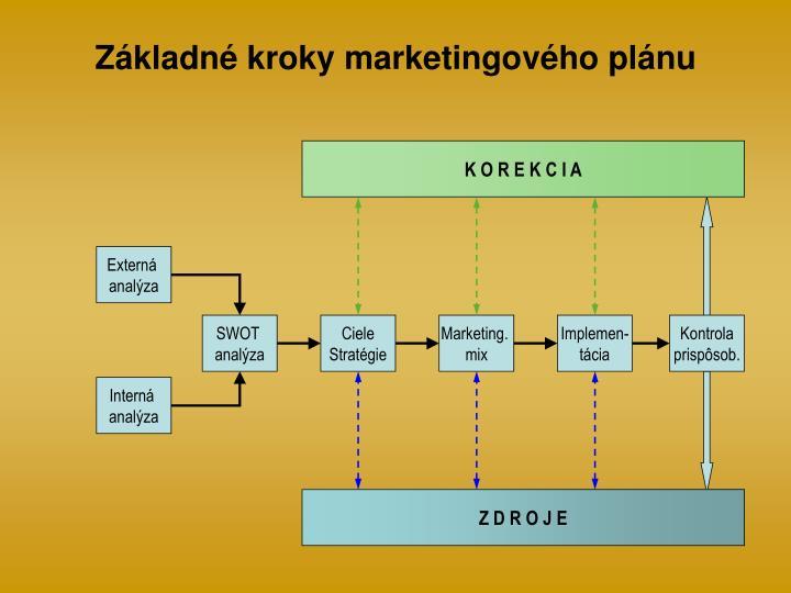 Základné kroky marketingového plánu