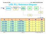 lfb pll reference diagram