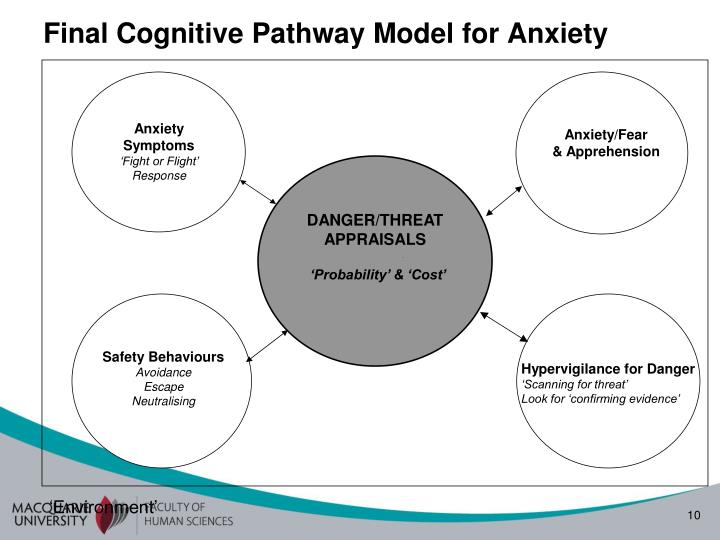 Final Cognitive Pathway Model for Anxiety