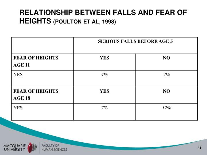 RELATIONSHIP BETWEEN FALLS AND FEAR OF HEIGHTS