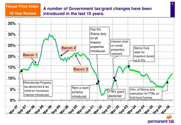 A number of Government tax/grant changes have been introduced in the last 10 years.