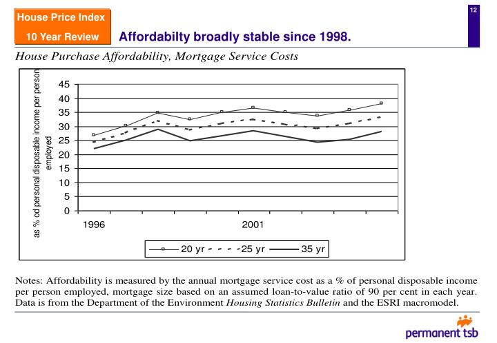 Affordabilty broadly stable since 1998.