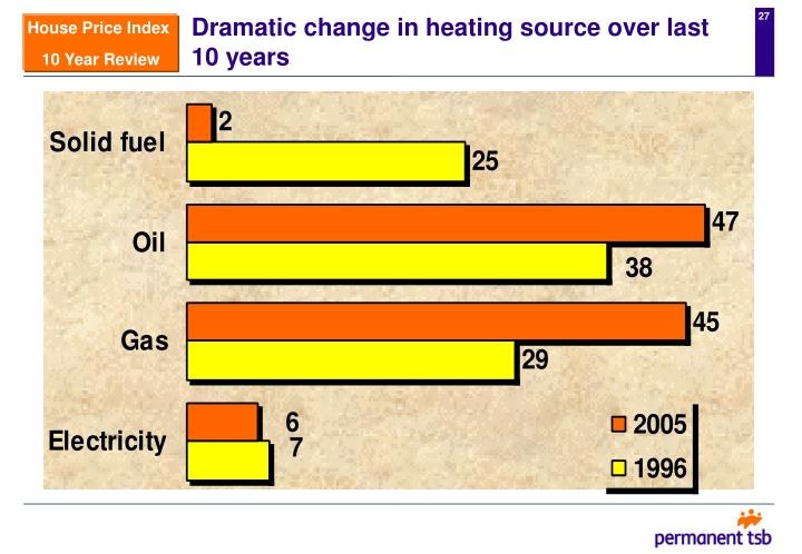 Dramatic change in heating source over last 10 years