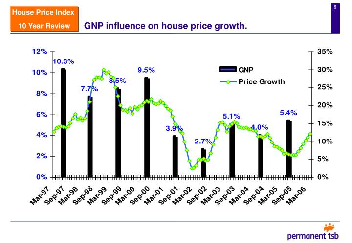 GNP influence on house price growth.