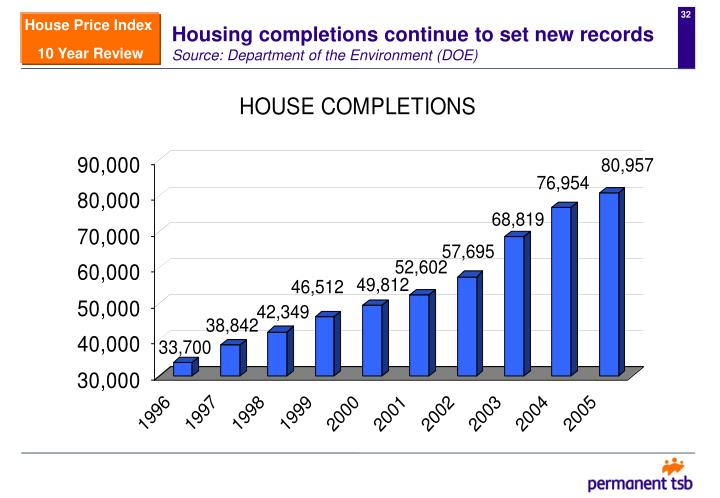 Housing completions continue to set new records