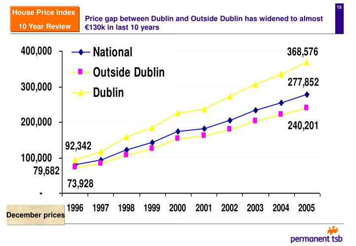 Price gap between Dublin and Outside Dublin has widened to almost €130k in last 10 years