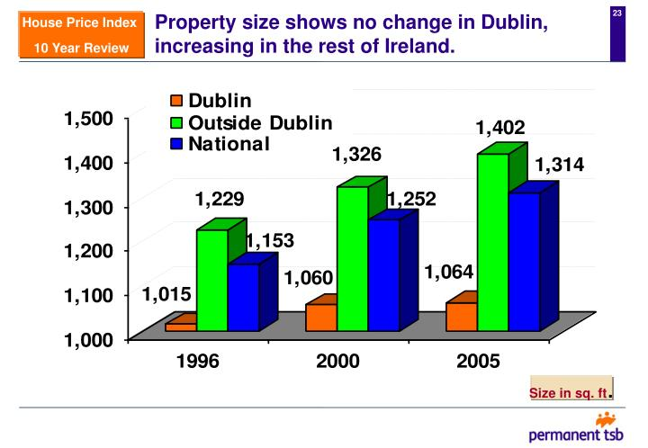 Property size shows no change in Dublin, increasing in the rest of Ireland.