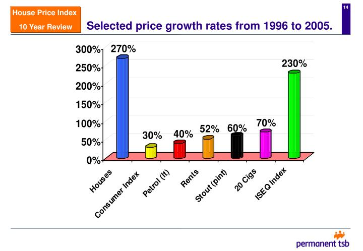 Selected price growth rates from 1996 to 2005.