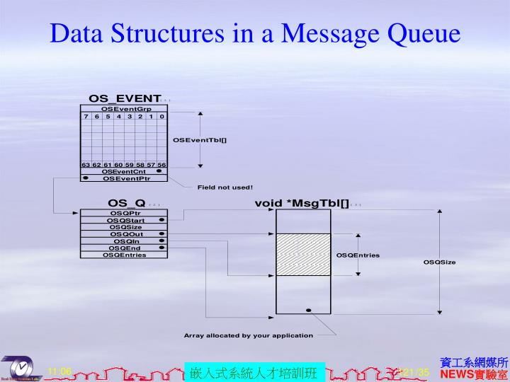 Data Structures in a Message Queue