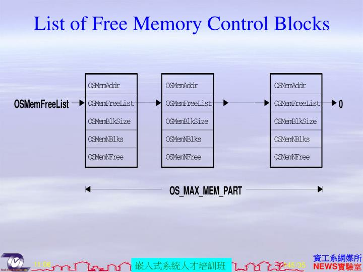 List of Free Memory Control Blocks
