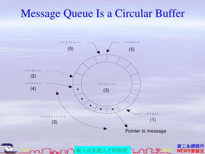 Message Queue Is a Circular Buffer