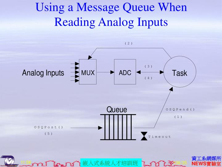 Using a Message Queue When Reading Analog Inputs