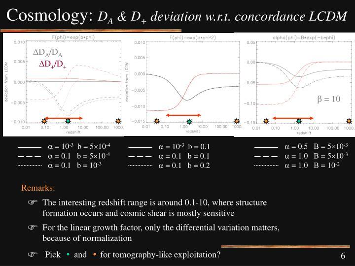 Cosmology: