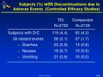 subjects with discontinuations due to adverse events controlled efficacy studies