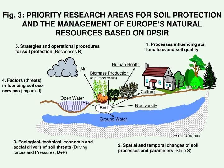 Fig. 3: PRIORITY RESEARCH AREAS FOR SOIL PROTECTION AND THE MANAGEMENT OF EUROPE'S NATURAL RESOURCES BASED ON DPSIR