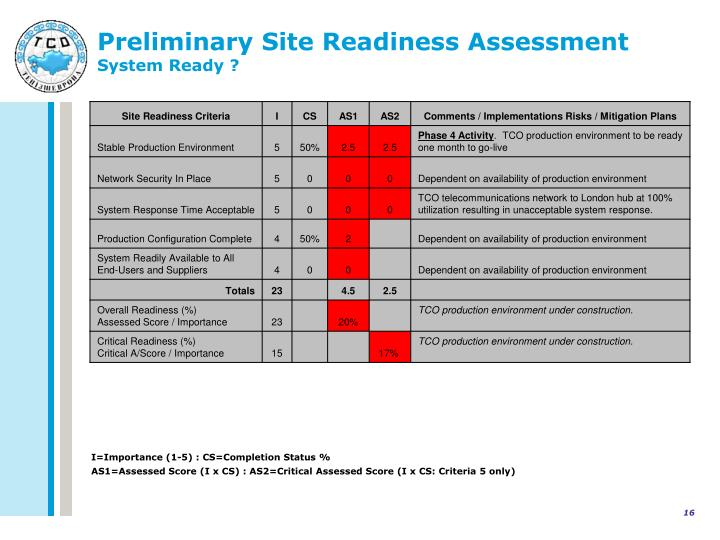 Preliminary Site Readiness Assessment