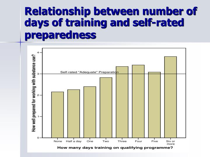 Relationship between number of days of training and self-rated preparedness