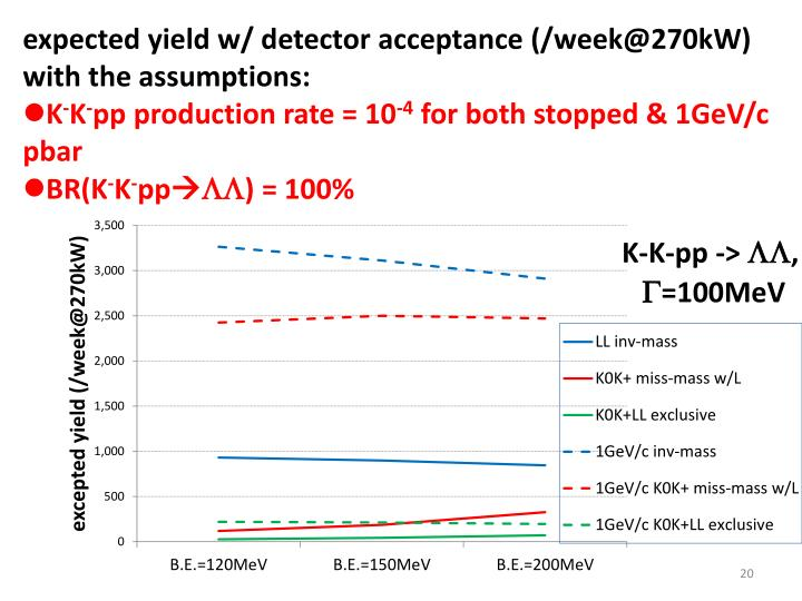 expected yield w/ detector acceptance (/week@270kW) with the assumptions: