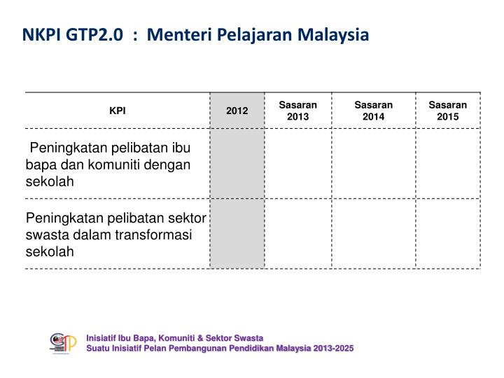 NKPI GTP2.0  :  Menteri Pelajaran Malaysia