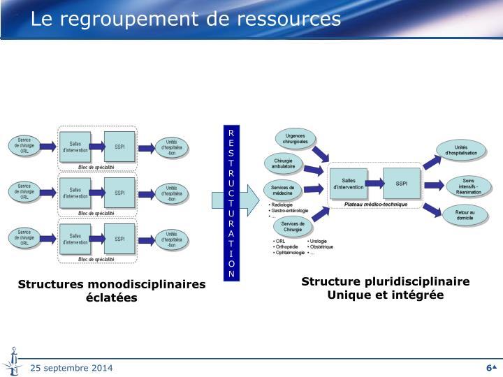 Le regroupement de ressources