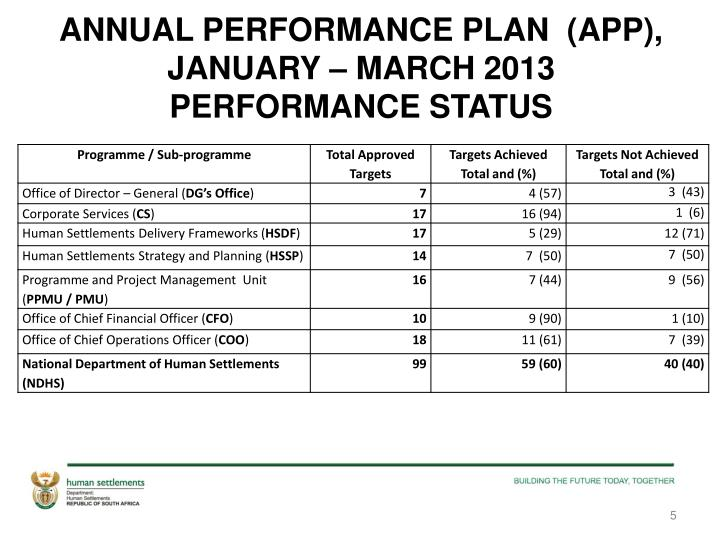 ANNUAL PERFORMANCE PLAN  (APP), JANUARY – MARCH 2013