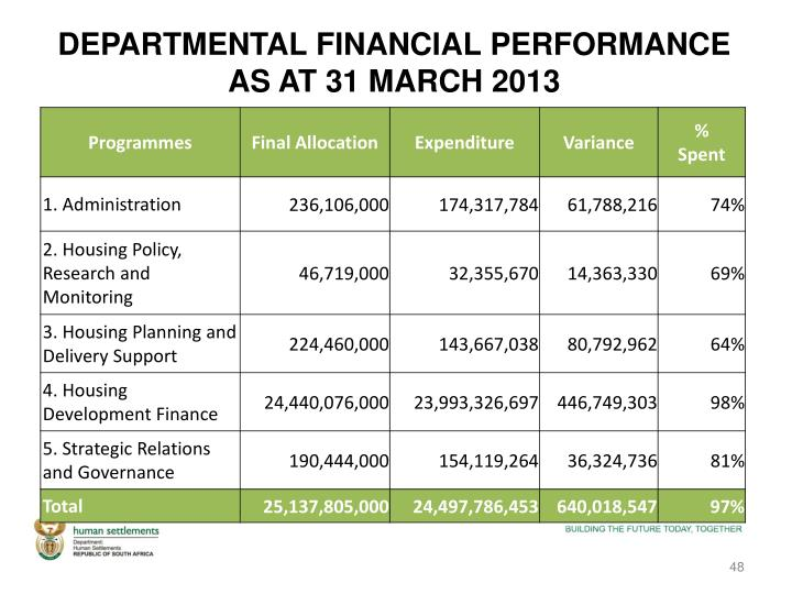 DEPARTMENTAL FINANCIAL PERFORMANCE AS AT 31 MARCH 2013